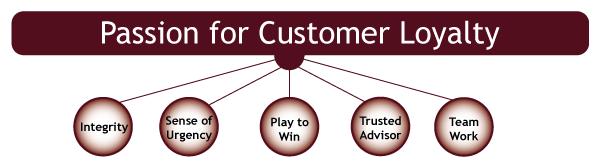loyalty-diagram